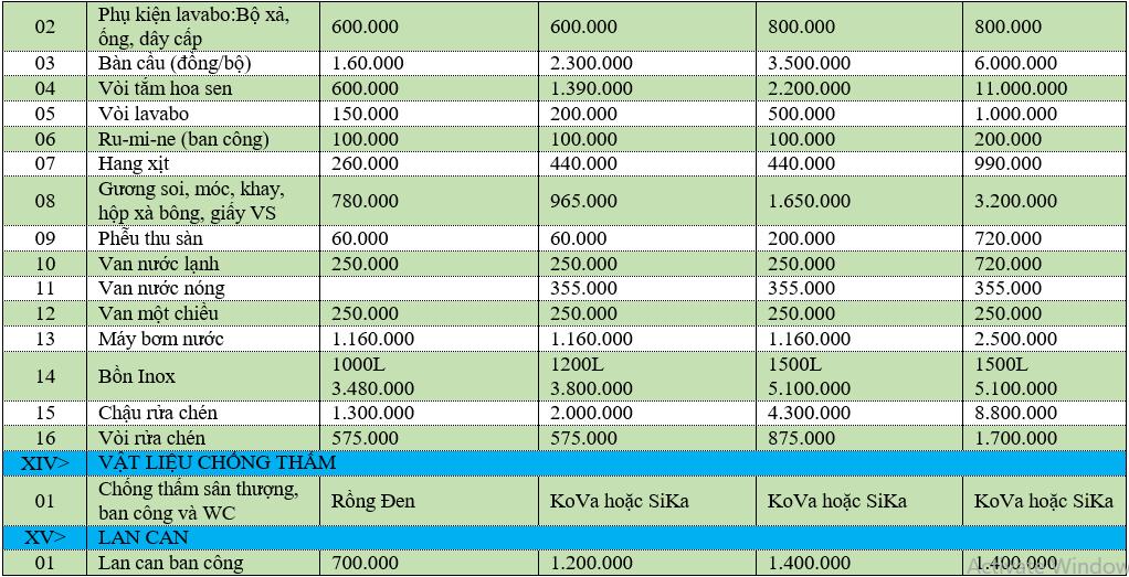 Giá xây nhà theo m2